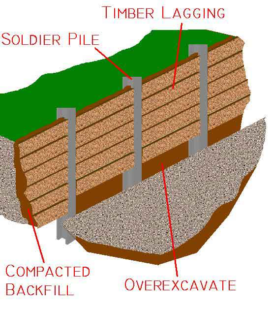 soldier pile wall design manual